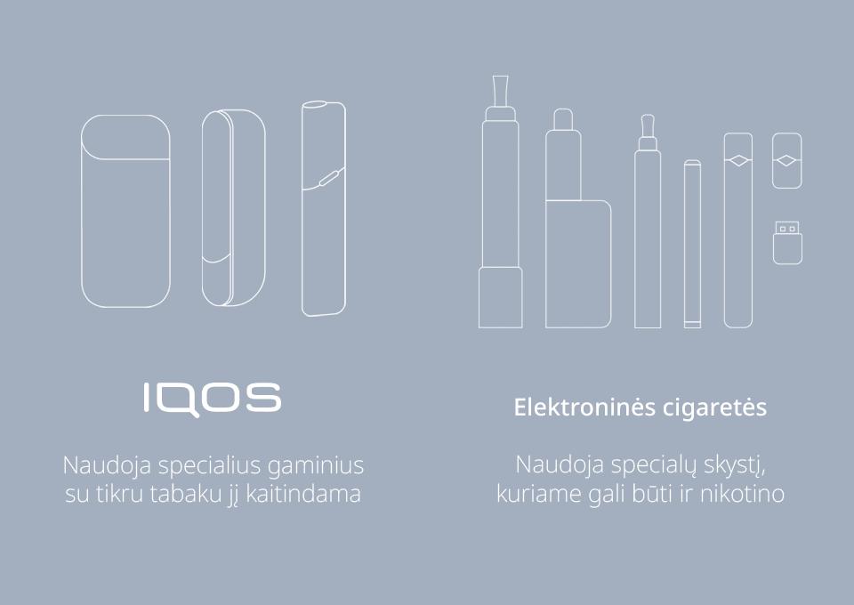 IQOS sistema, elektroninė cigaretė, tabako kaitinimas, technologija, skirtumai