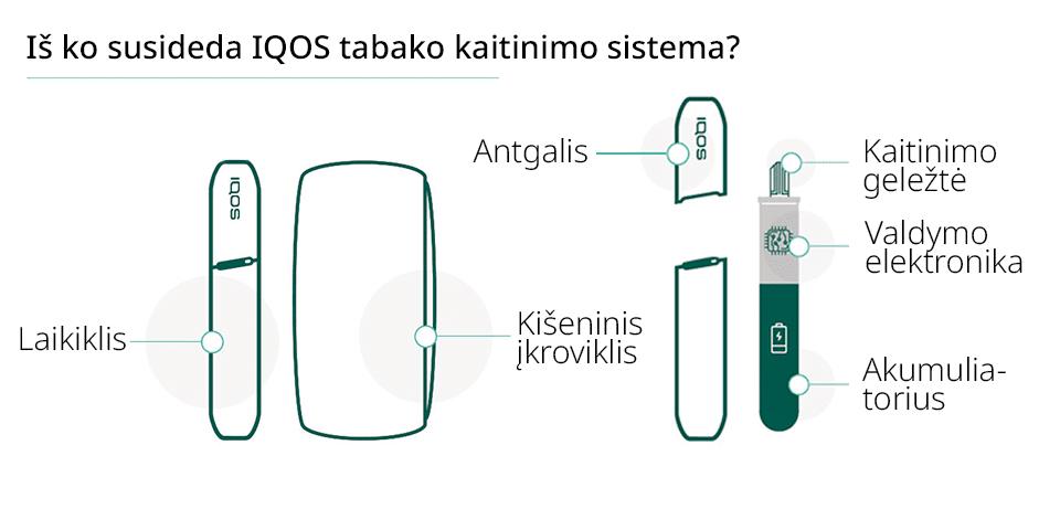 IQOS sistema, kaip veikia, tabako_kaitinimas